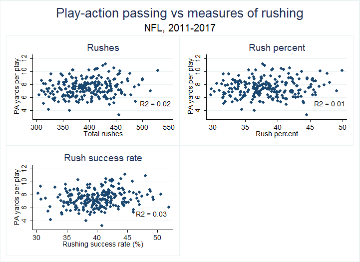 525fd151e Rushing Success and Play-Action Passing