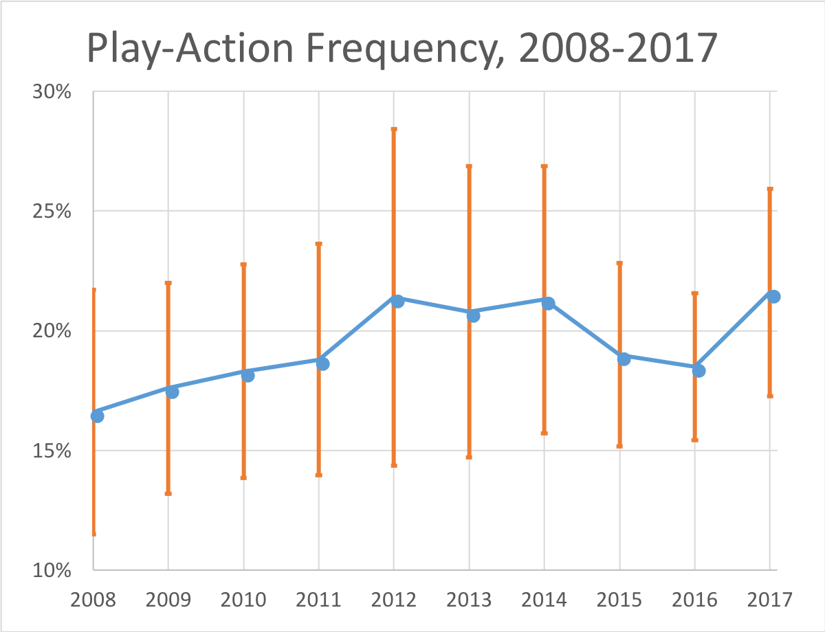 3e6446323 2017 Play-Action Offense