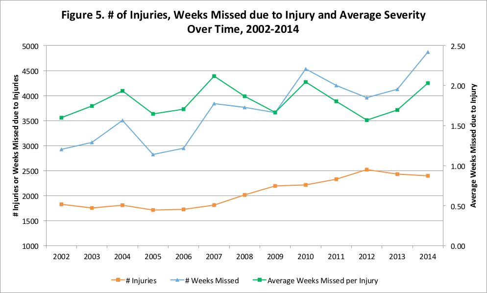NFL Injuries Part II: Variation Over Time   Football Outsiders