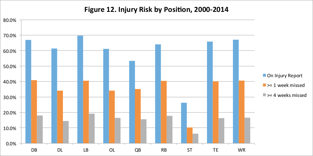 NFL Injuries Part IV: Variation by Position | Football Outsiders