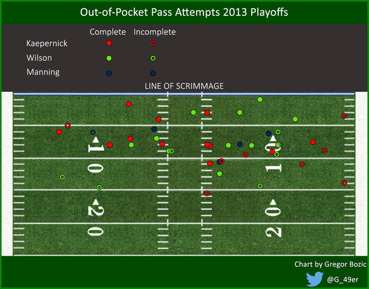 Classic Pocket Passers Versus Mobile Quarterbacks Football Outsiders