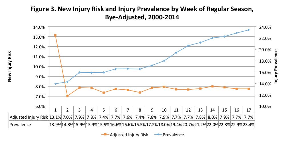 Historical statistics football injuries