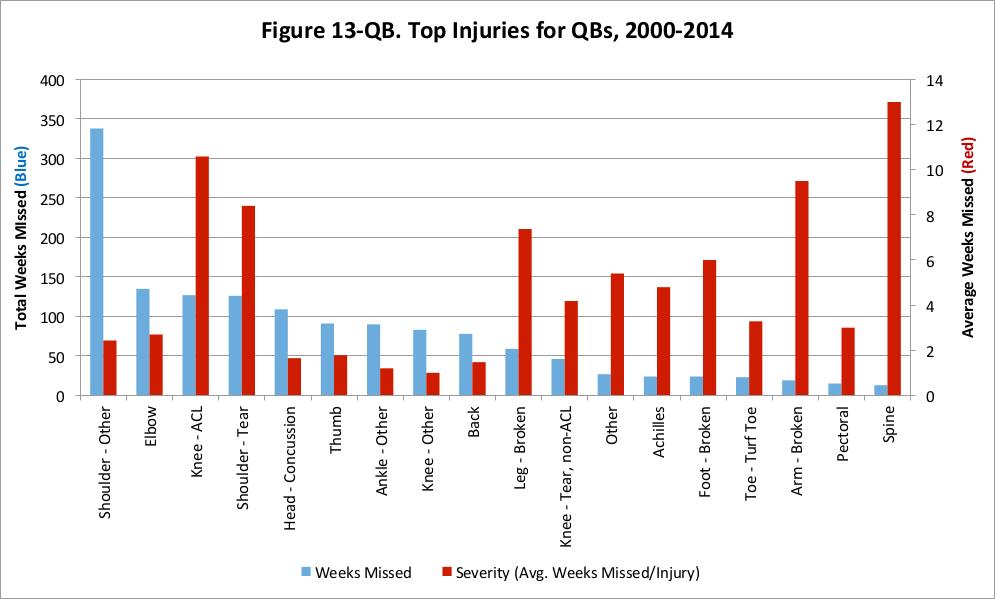 NFL Injury Rate Analysis