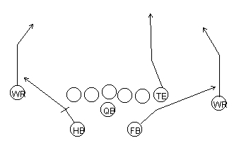 football outsiders  innovative statistics  intelligent analysis    the diagram to the right shows a classic slant play  this play is often called slant and flats or slant and shoot  in jon gruden    s terminology